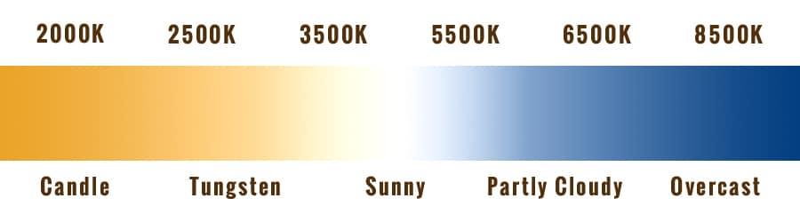 Kelvin WB Scale