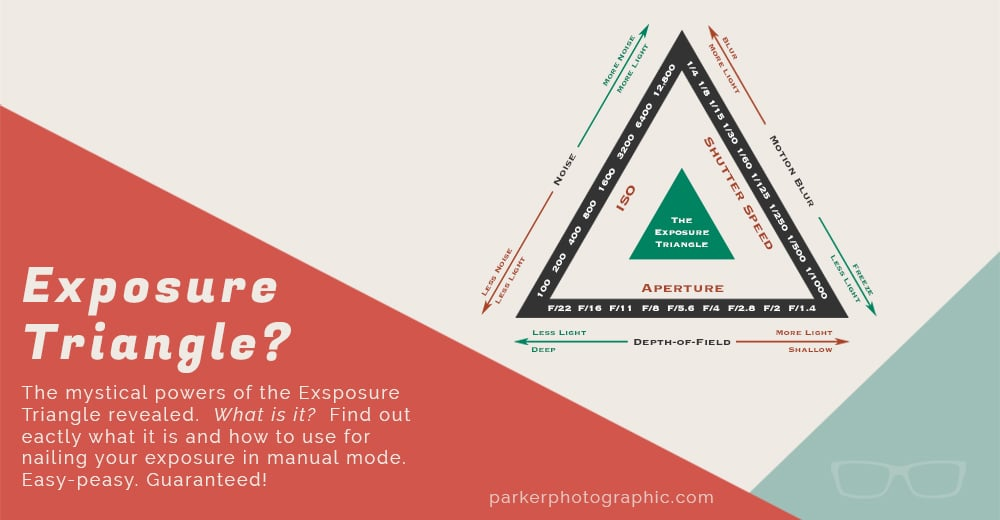 Exposure Triangle introduction